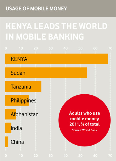 Usage of mobile money